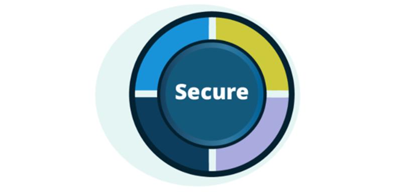 Azure SIPPIO Security
